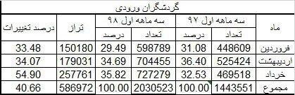 آمار گردشگران ورودی و خروجی در سه ماهه اول سال ۹۸ اعلام شد