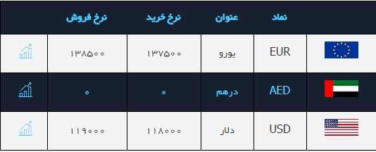 صرافی ملی - ارز 11 هزار تومانی شد