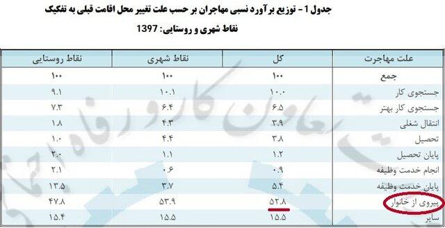 مهاجرت ایرانی ها